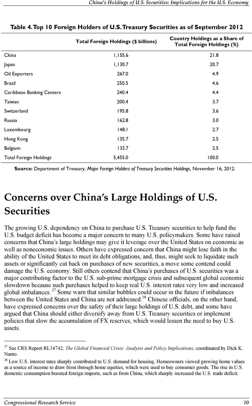 7 2.5 Total Foreign Holdings 5,455.0 100.0 Source: Department of Treasury, Major Foreign Holders of Treasury Securities Holdings, November 16, 2012. Concerns over China s Large Holdings of U.S. Securities The growing U.