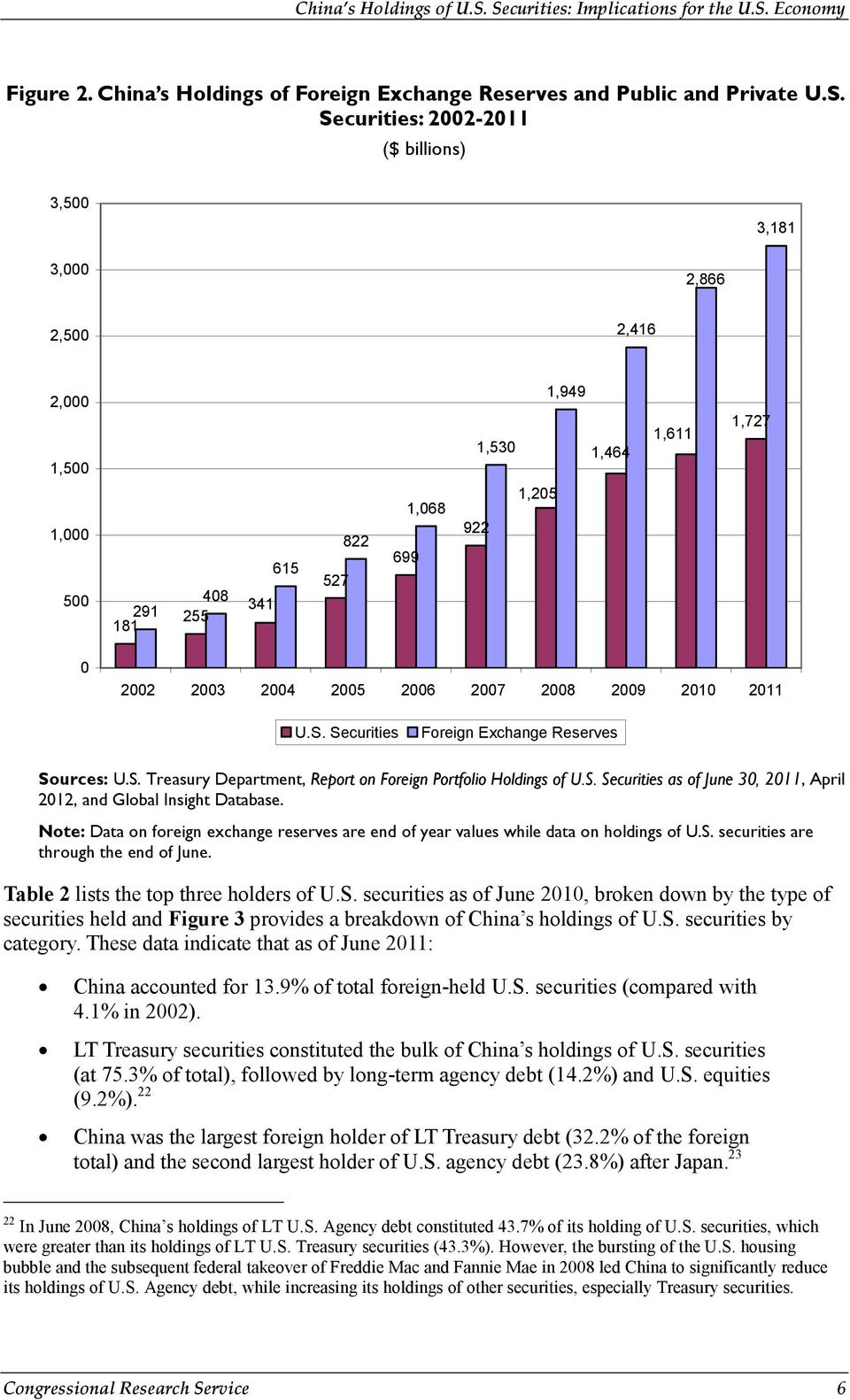 2006 2007 2008 2009 2010 2011 U.S. Securities Foreign Exchange Reserves Sources: U.S. Treasury Department, Report on Foreign Portfolio Holdings of U.S. Securities as of June 30, 2011, April 2012, and Global Insight Database.