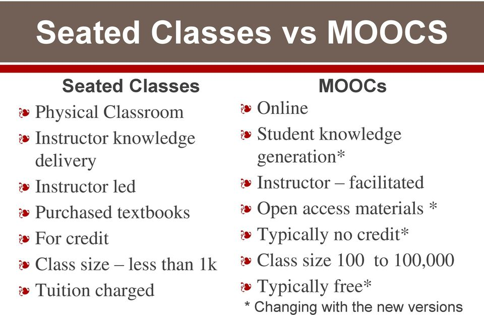 Online MOOCs Student knowledge generation* Instructor facilitated Open access materials *