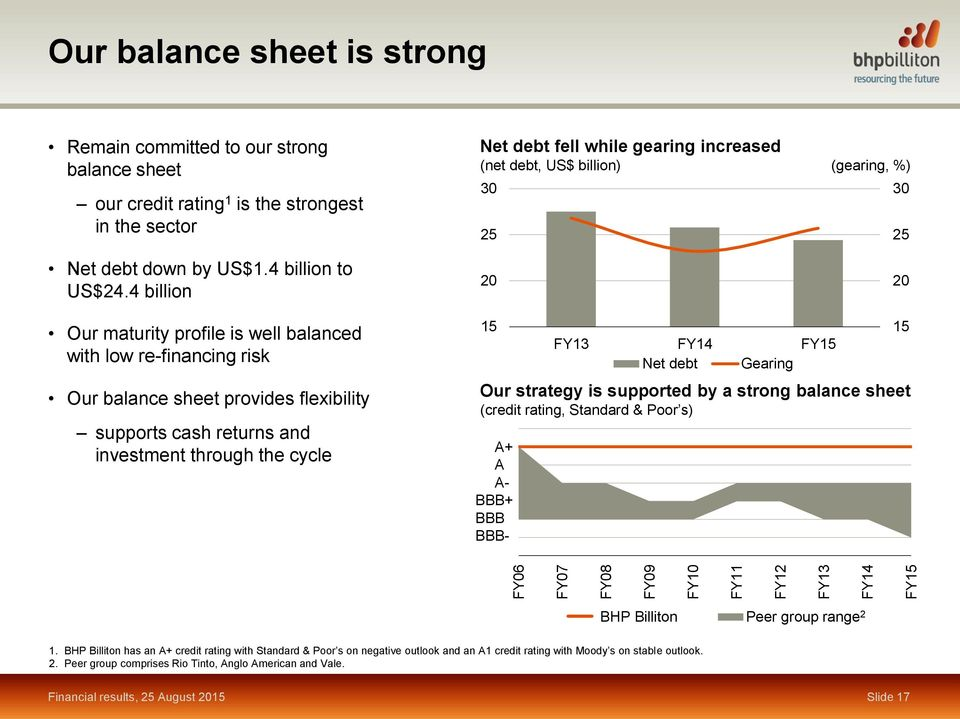 4 billion 20 20 Our maturity profile is well balanced with low re-financing risk Our balance sheet provides flexibility supports cash returns and investment through the cycle 15 FY13 FY14 FY15 Net