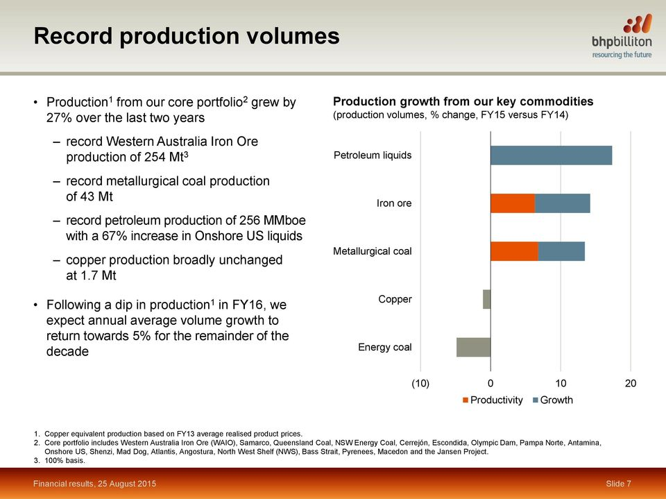 7 Mt Following a dip in production 1 in FY16, we expect annual average volume growth to return towards 5% for the remainder of the decade Production growth from our key commodities (production