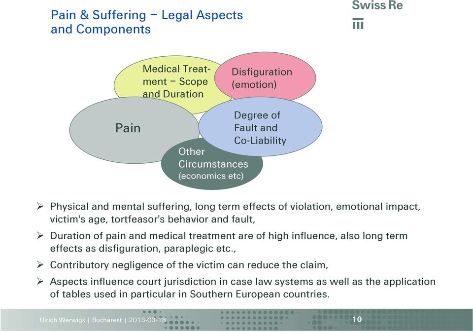 Duration of pain and medical treatment are of high influence, also long term effects as disfiguration, paraplegic etc.