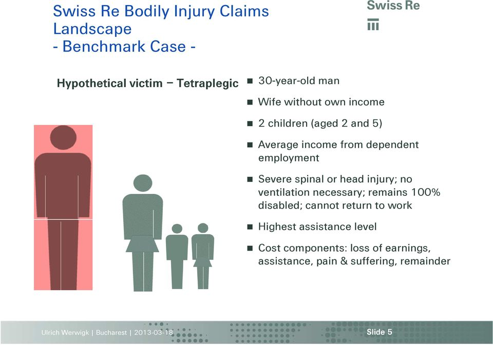 employment Severe spinal or head injury; no ventilation necessary; remains 100% disabled; cannot