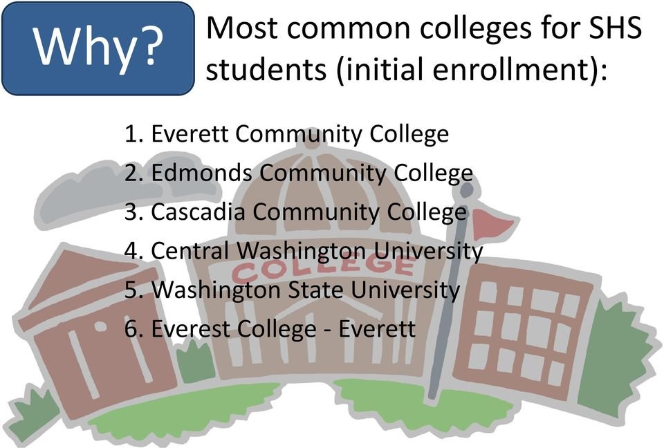 Edmonds Community College 3. Cascadia Community College 4.