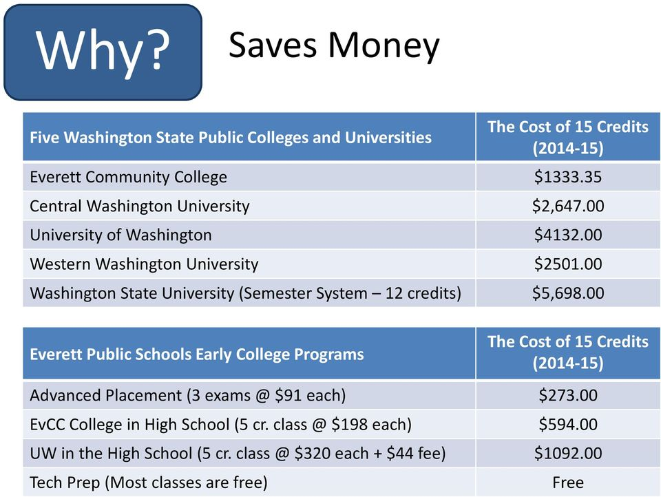 00 Washington State University (Semester System 12 credits) $5,698.