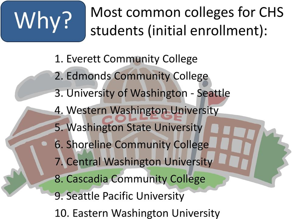 Western Washington University 5. Washington State University 6. Shoreline Community College 7.