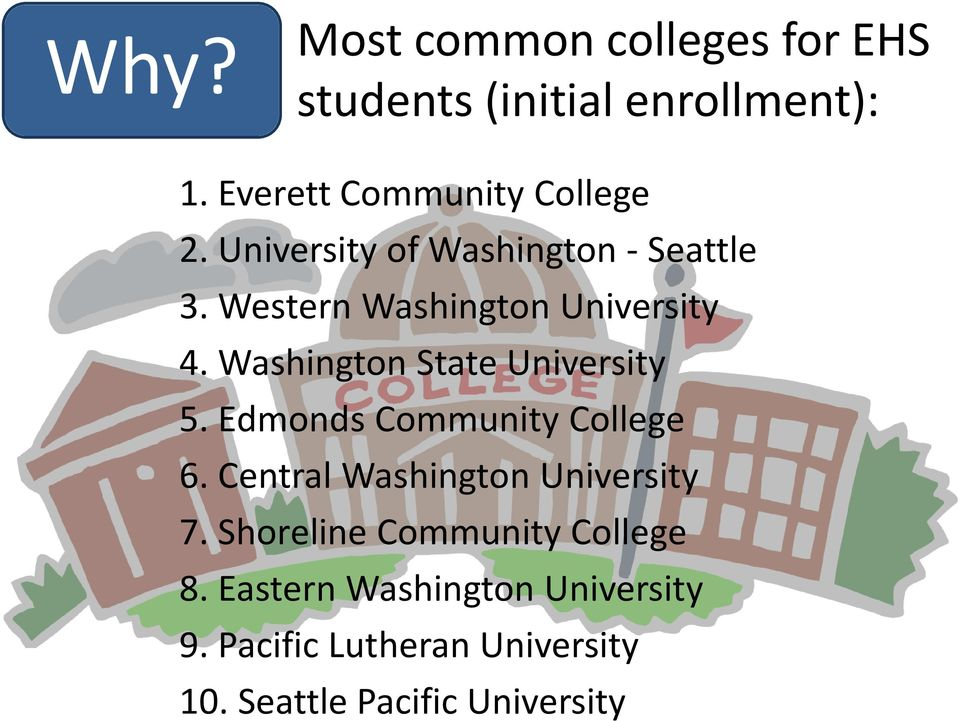 Washington State University 5. Edmonds Community College 6. Central Washington University 7.