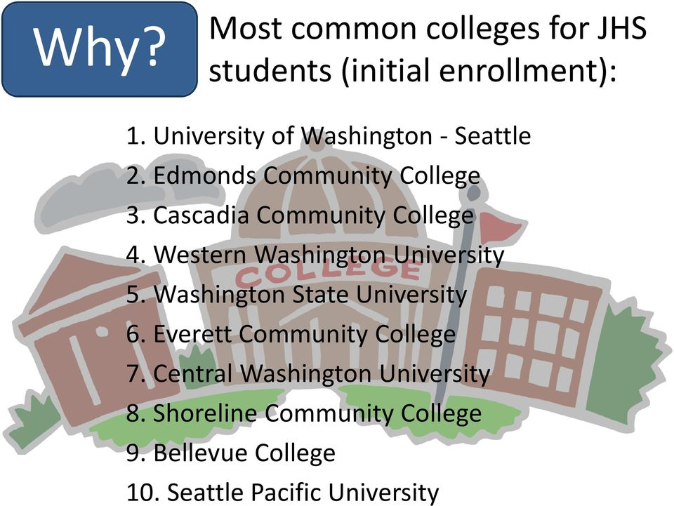 Cascadia Community College 4. Western Washington University 5. Washington State University 6.