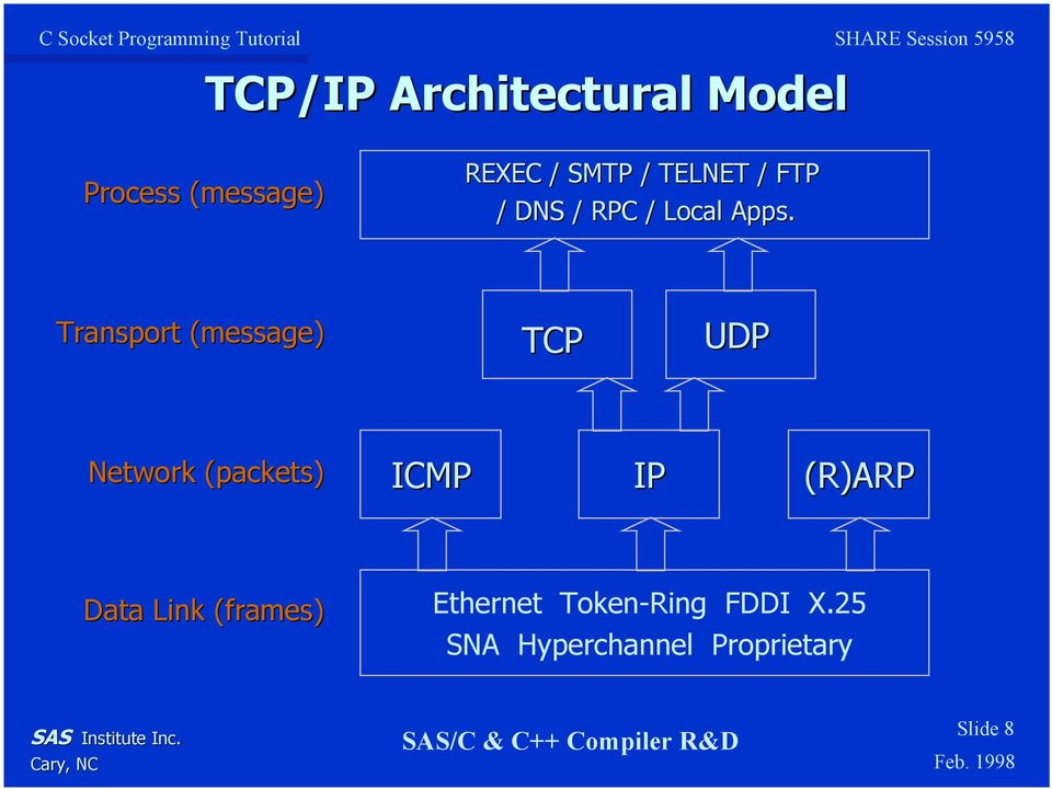 Transport (message) TCP UDP Network (packets) ICMP IP (R)ARP