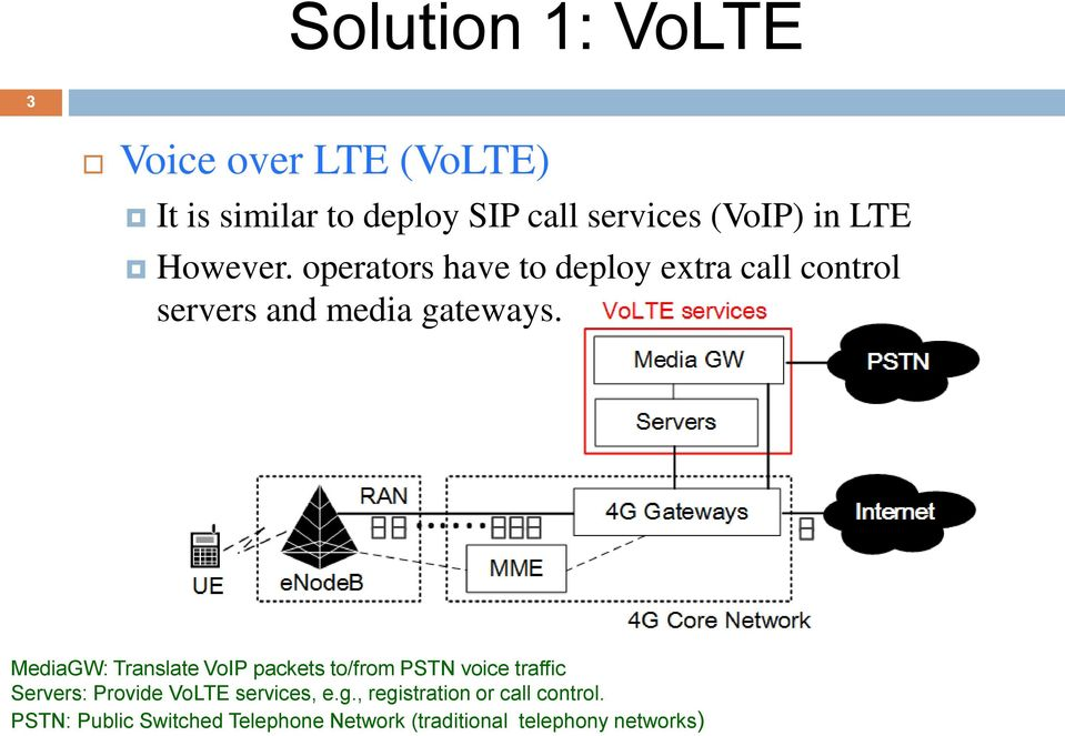 MediaGW: Translate VoIP packets to/from PSTN voice traffic Servers: Provide VoLTE services, e.