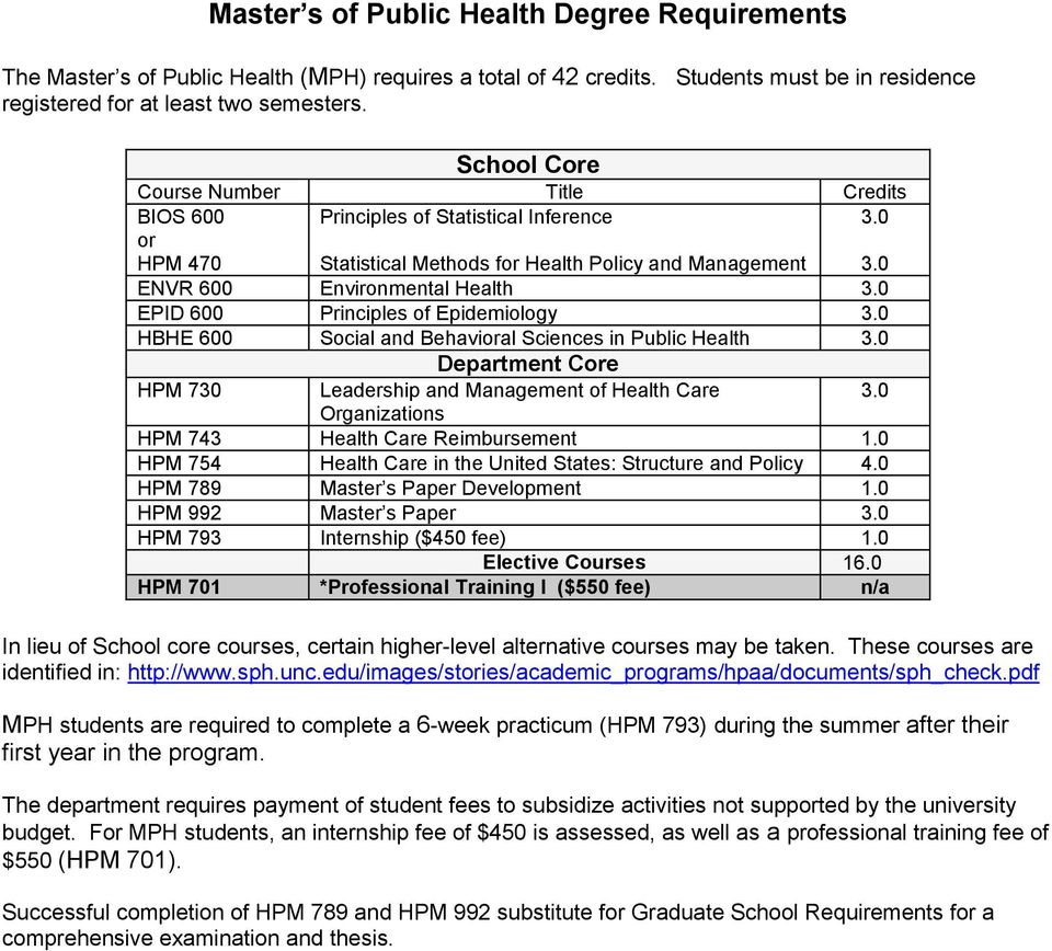 of Epidemiology HBHE 600 Social and Behavioral Sciences in Public Health Department Core HPM 70 Leadership and Management of Health Care Organizations HPM 74 Health Care Reimbursement 1.