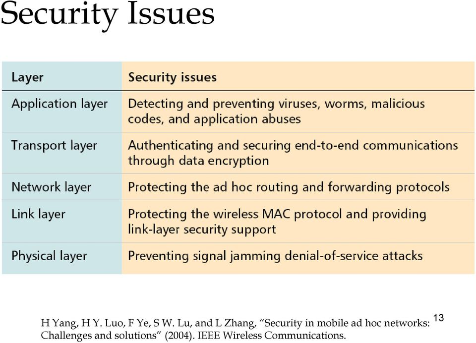Lu, and L Zhang, Security in mobile ad