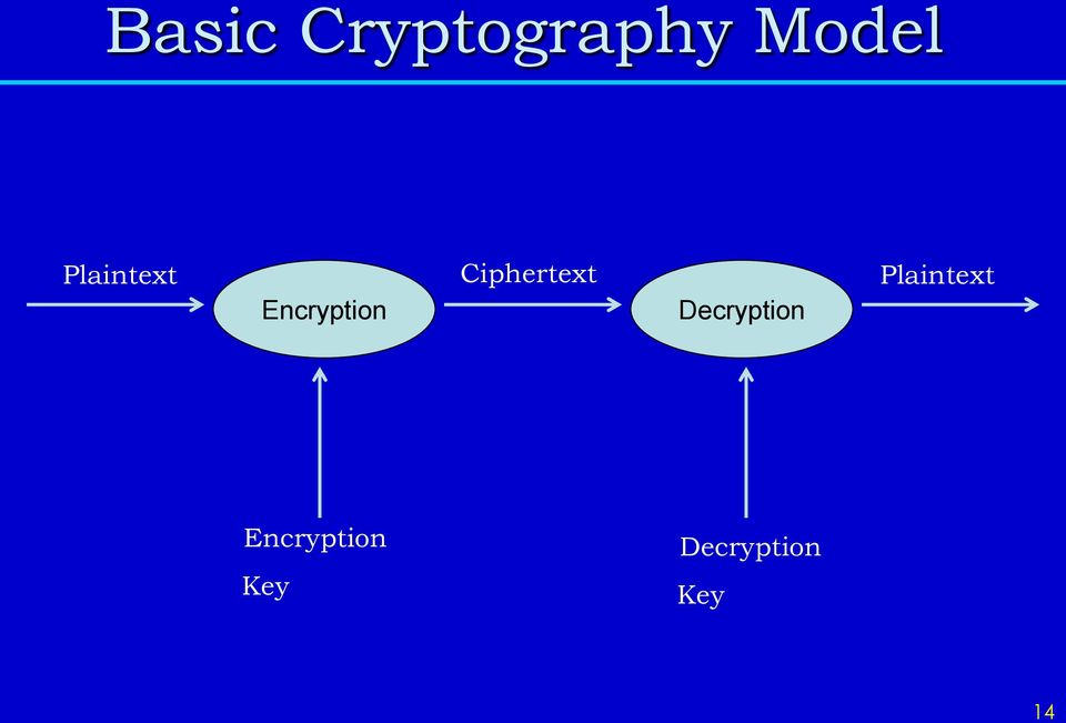 Ciphertext Decryption  Key