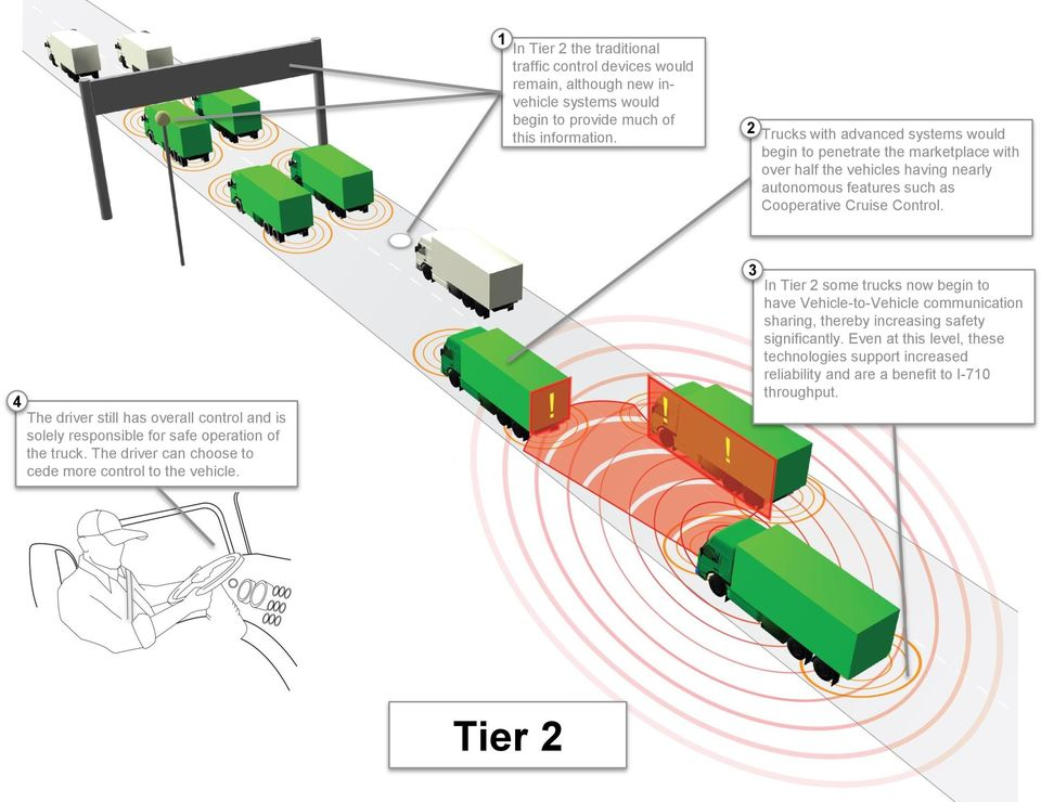 4 The driver still has overall control and is solely responsible for safe operation of the truck. The driver can choose to cede more control to the vehicle.