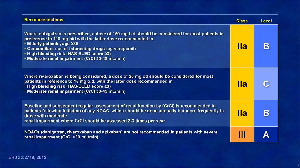 dose of 20 mg od should be considered for most patients in reference to 15 mg o.d. with the latter dose recommended in High bleeding risk (HAS-BLED score 3) Moderate renal impairment (CrCl 30-49