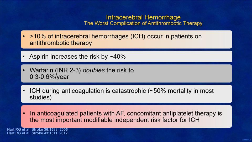by ~40% Warfarin (INR 2-3) doubles the risk to 0.3-0.