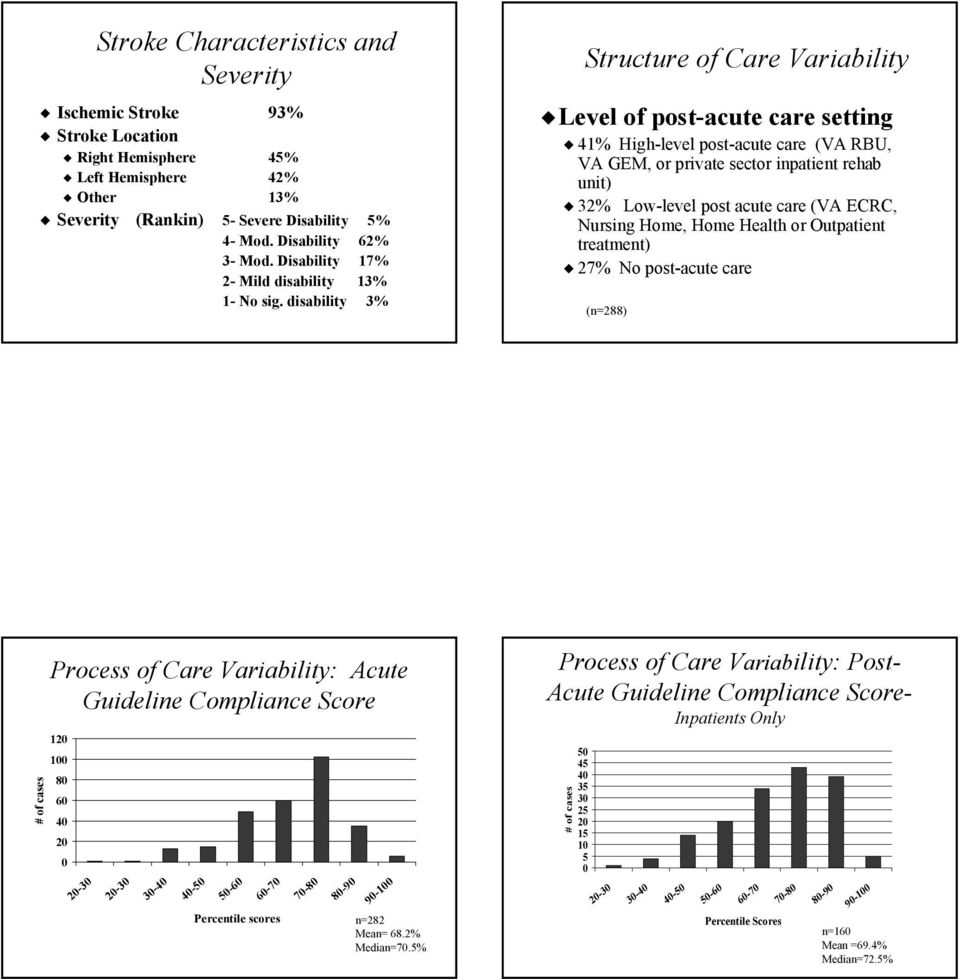 disability 3% Structure of Care Variability Level of post-acute care setting 41% High-level post-acute care (VA RBU, VA GEM, or private sector inpatient rehab unit) 32% Low-level post acute care (VA