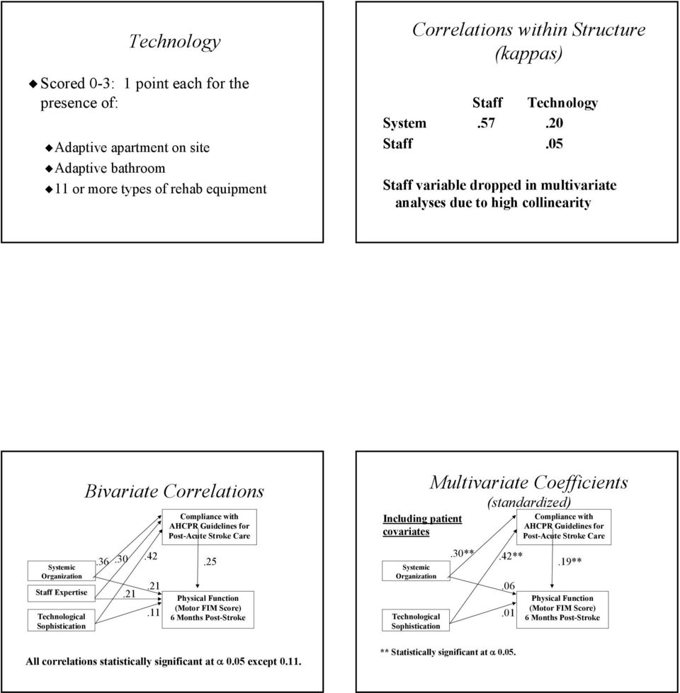 05 Staff variable dropped in multivariate analyses due to high collinearity Bivariate Correlations Compliance with AHCPR Guidelines for Post-Acute Stroke Care Including patient covariates