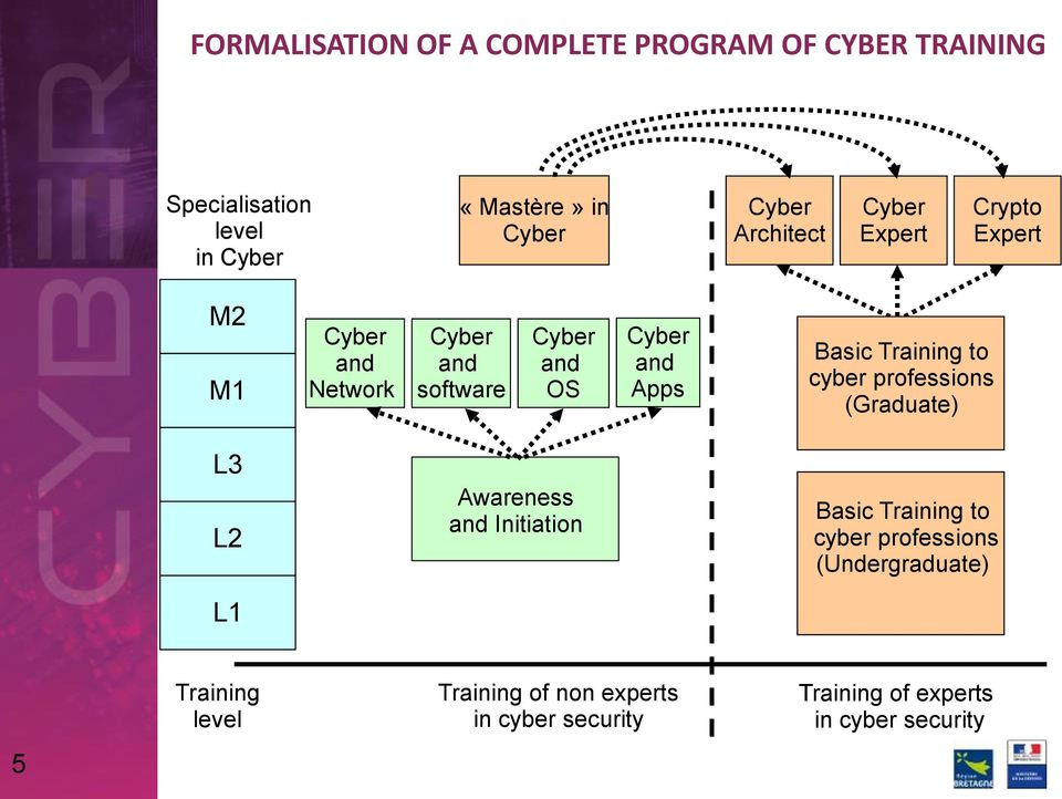 cyber professions (Graduate) L3 L2 Awareness and Initiation Basic Training to cyber professions