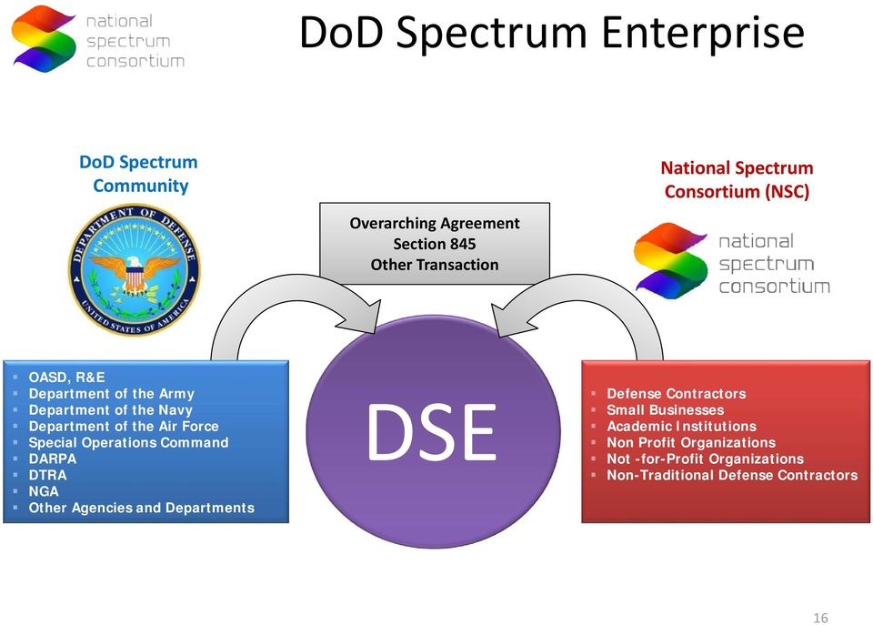 Special Operations Command DARPA DTRA NGA Other Agencies and Departments DSE Defense Contractors Small