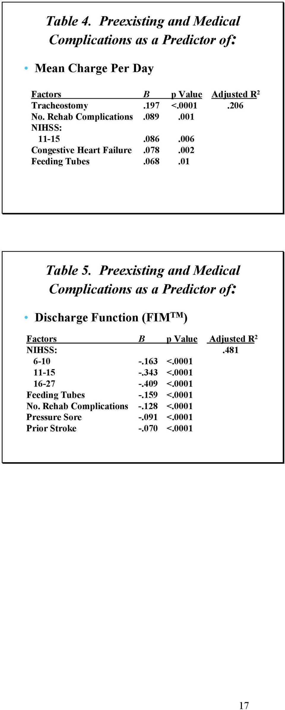 Preexisting and Medical Complications as a Predictor of: Discharge Function (FIM TM ) Factors B p Value Adjusted R 2 NIHSS:.481 6-10 -.163 <.