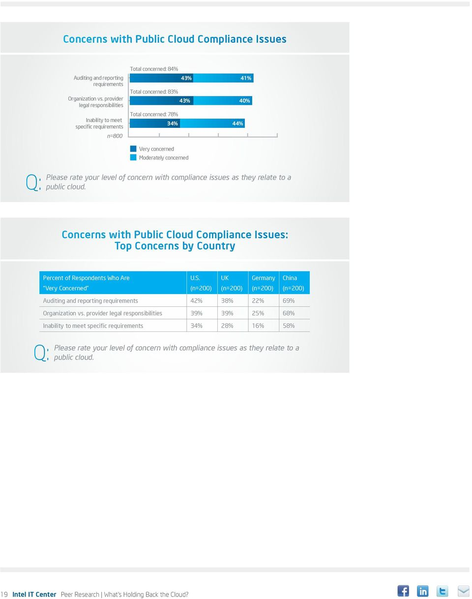 40% Q: Please rate your level of concern with compliance issues as they relate to a public cloud.