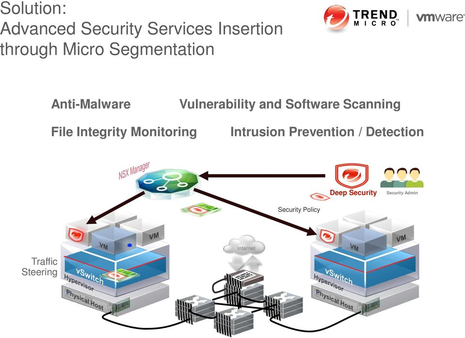 File Integrity Monitoring Intrusion Prevention / Detection Deep