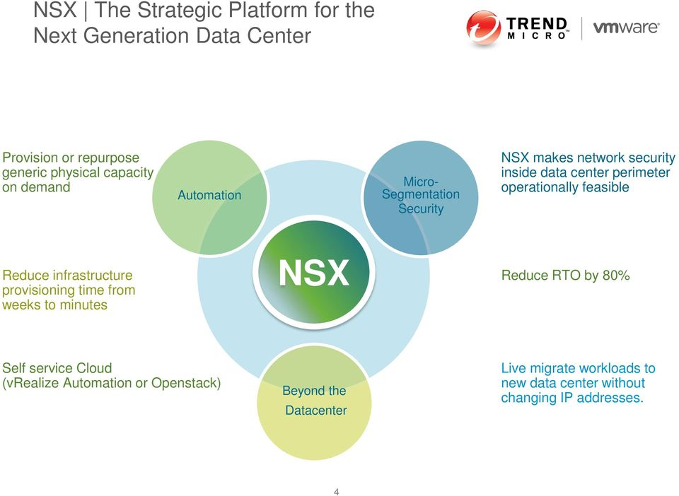 feasible Reduce infrastructure provisioning time from weeks to minutes NSX Reduce RTO by 80% Self service Cloud
