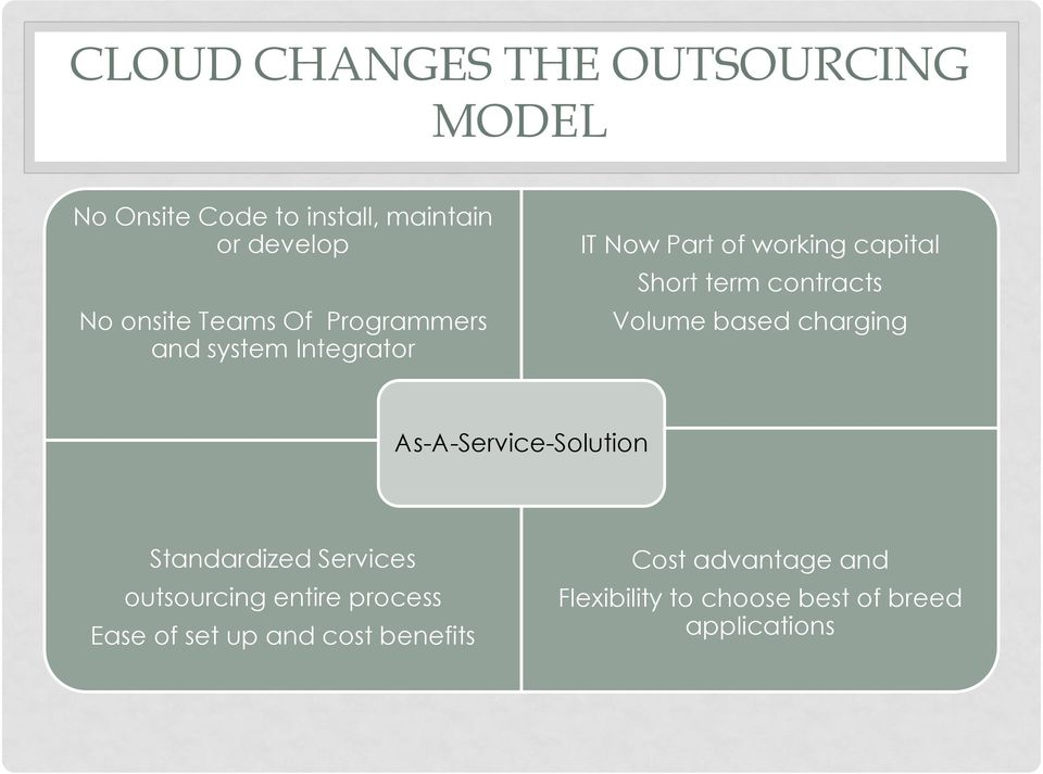Volume based charging As-A-Service-Solution Standardized Services outsourcing entire process
