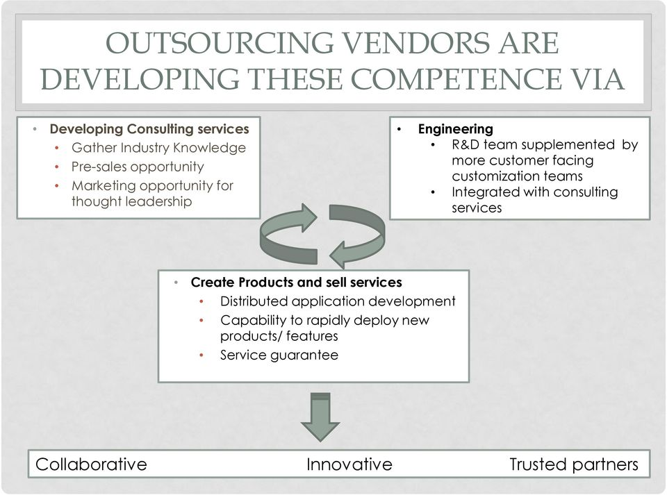 facing customization teams Integrated with consulting services Create Products and sell services Distributed