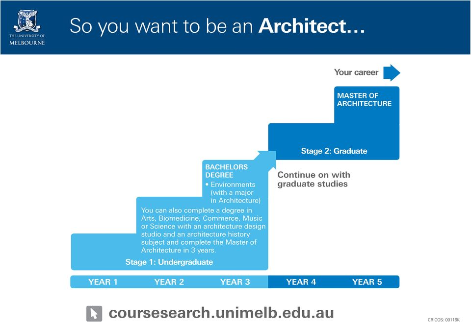 Commerce, Music or Science with an architecture design studio and an architecture