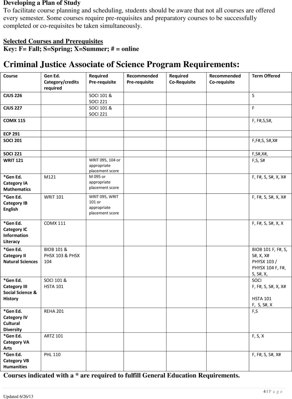 Selected Courses and Prerequisites Key: F= Fall; S=Spring; X=Summer; # = online Criminal Justice Associate of Science Program Requirements: Course CJUS 226 CJUS 227 COMX 115 ECP 291 SOCI 201 Gen Ed.