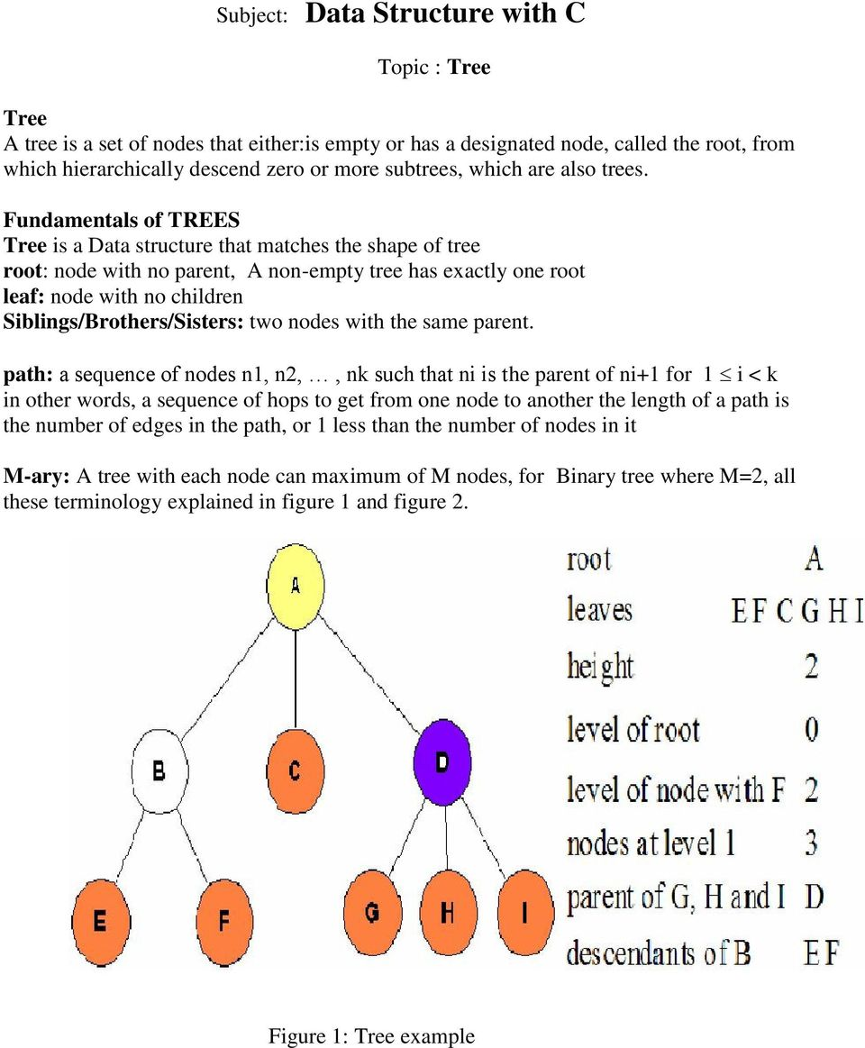 Fundamentals of TREES Tree is a Data structure that matches the shape of tree root: node with no parent, A non-empty tree has exactly one root leaf: node with no children Siblings/Brothers/Sisters: