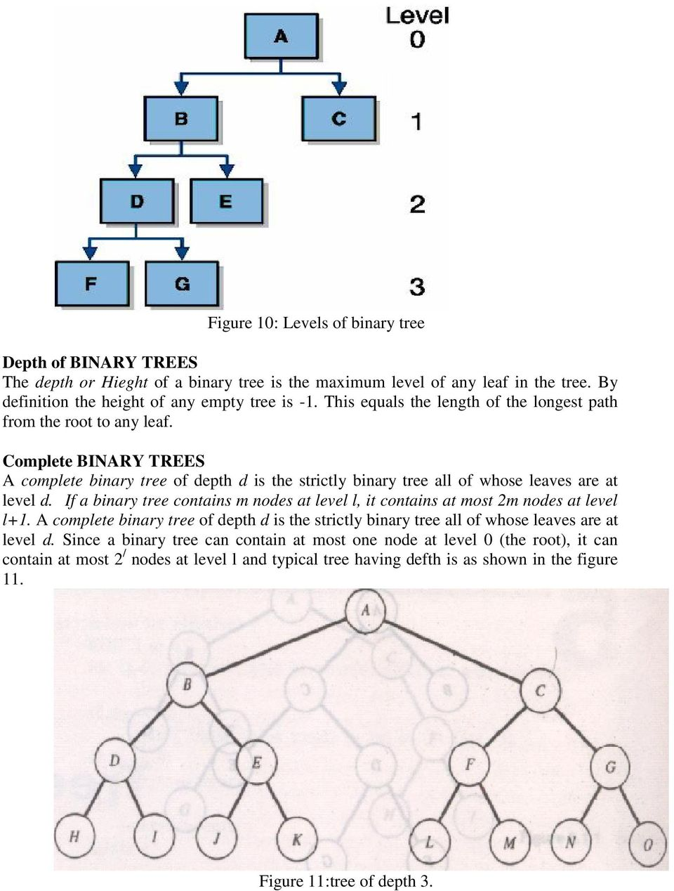 If a binary tree contains m nodes at level l, it contains at most 2m nodes at level l+1. A complete binary tree of depth d is the strictly binary tree all of whose leaves are at level d.