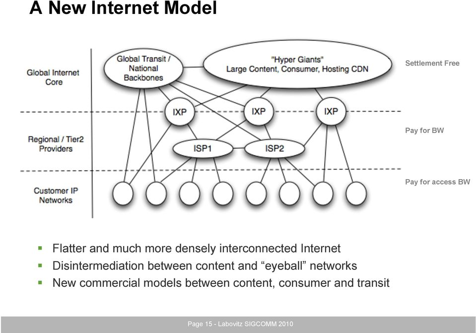Disintermediation between content and eyeball networks New