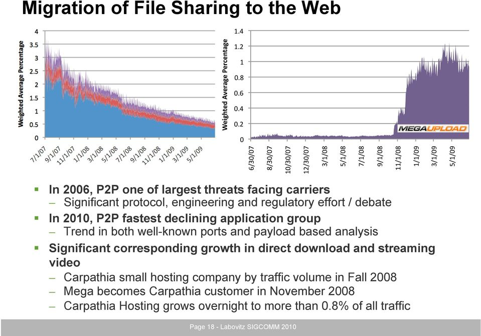 Significant corresponding growth in direct download and streaming video Carpathia small hosting company by traffic volume in Fall 2008