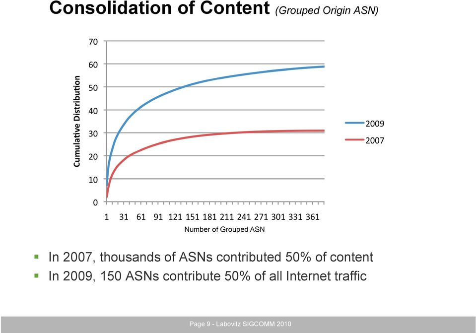 contributed 50% of content In 2009, 150 ASNs