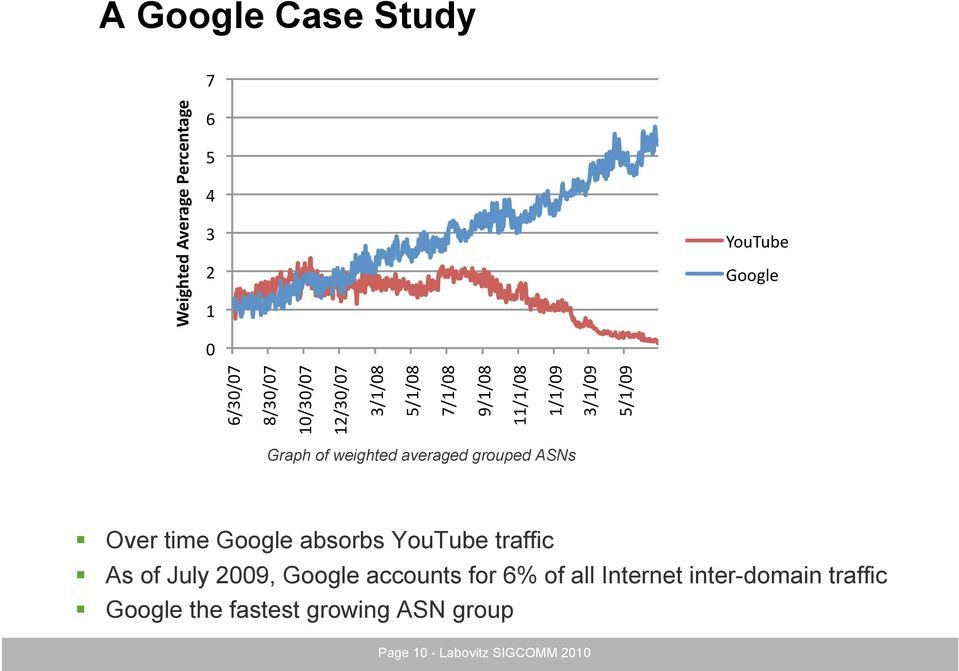 ","" Graph of weighted averaged grouped ASNs Over time Google absorbs YouTube traffic As of July 2009,"
