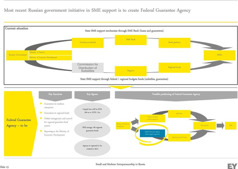 regional budgets funds (subsidies, guarantees) Key functions Key figures Possible positioning of Federal Guarantee Agency Federal Guarantee Agency to be Guarantees to medium enterprises Guarantees to