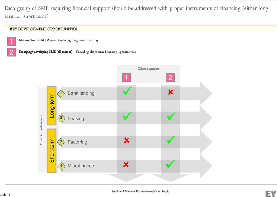 long-term financing Emerging/ developing SME (all sectors) Providing short-term financing opportunities