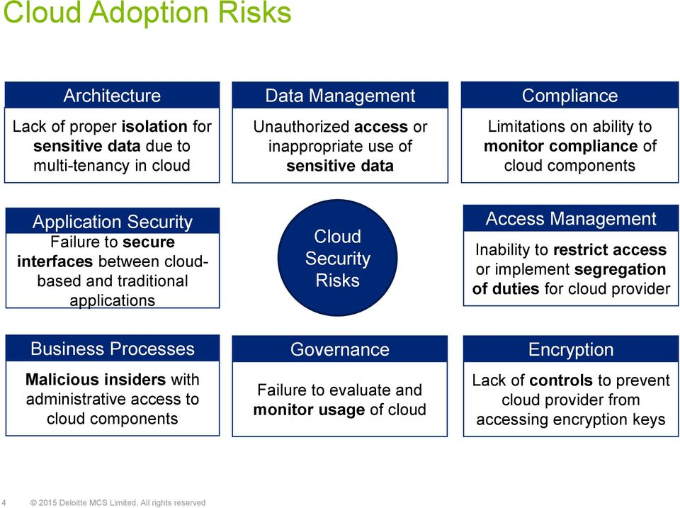 Security Risks Management Inability to restrict access or implement segregation of duties for cloud provider Business Processes Malicious insiders with administrative access to cloud
