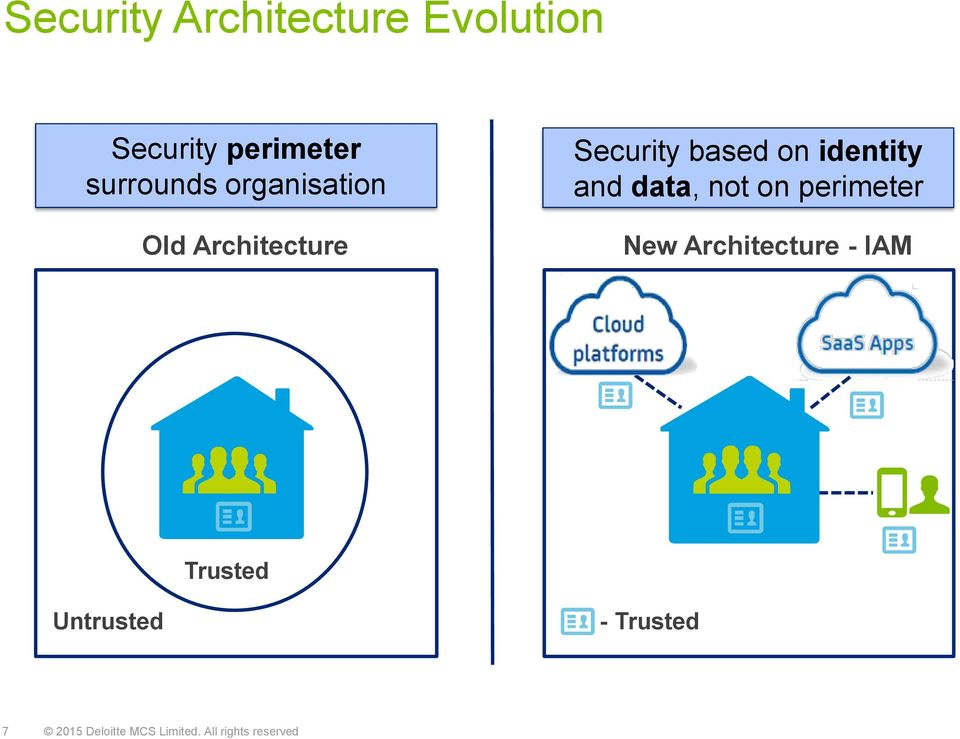 data, not on perimeter New Architecture - IAM Trusted
