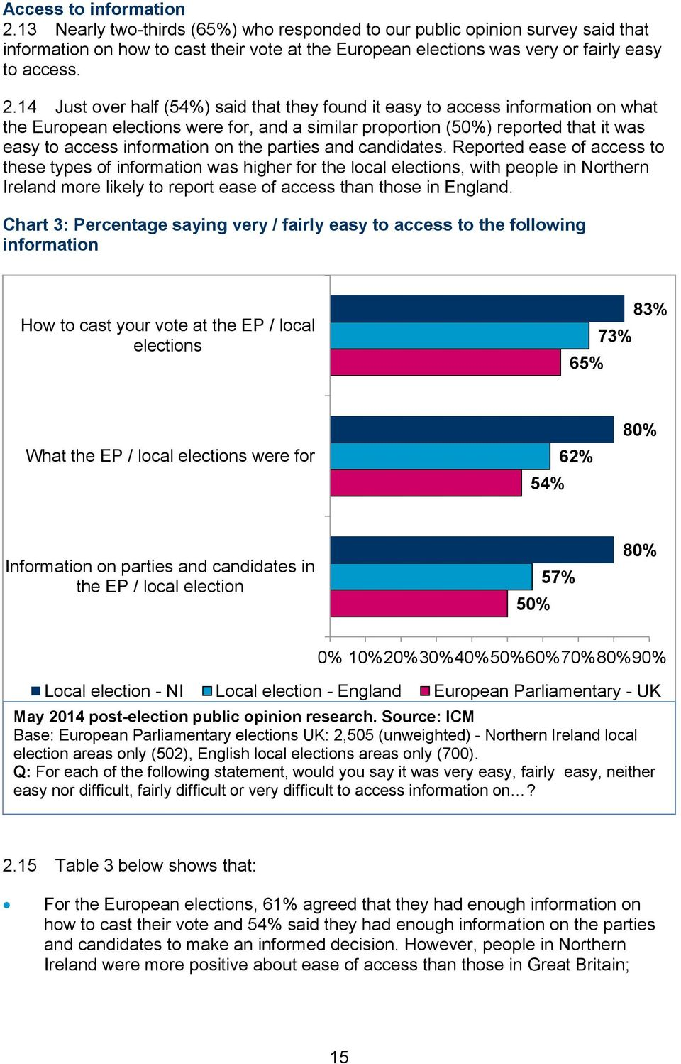 14 Just over half (54%) said that they found it easy to access information on what the European elections were for, and a similar proportion (50%) reported that it was easy to access information on