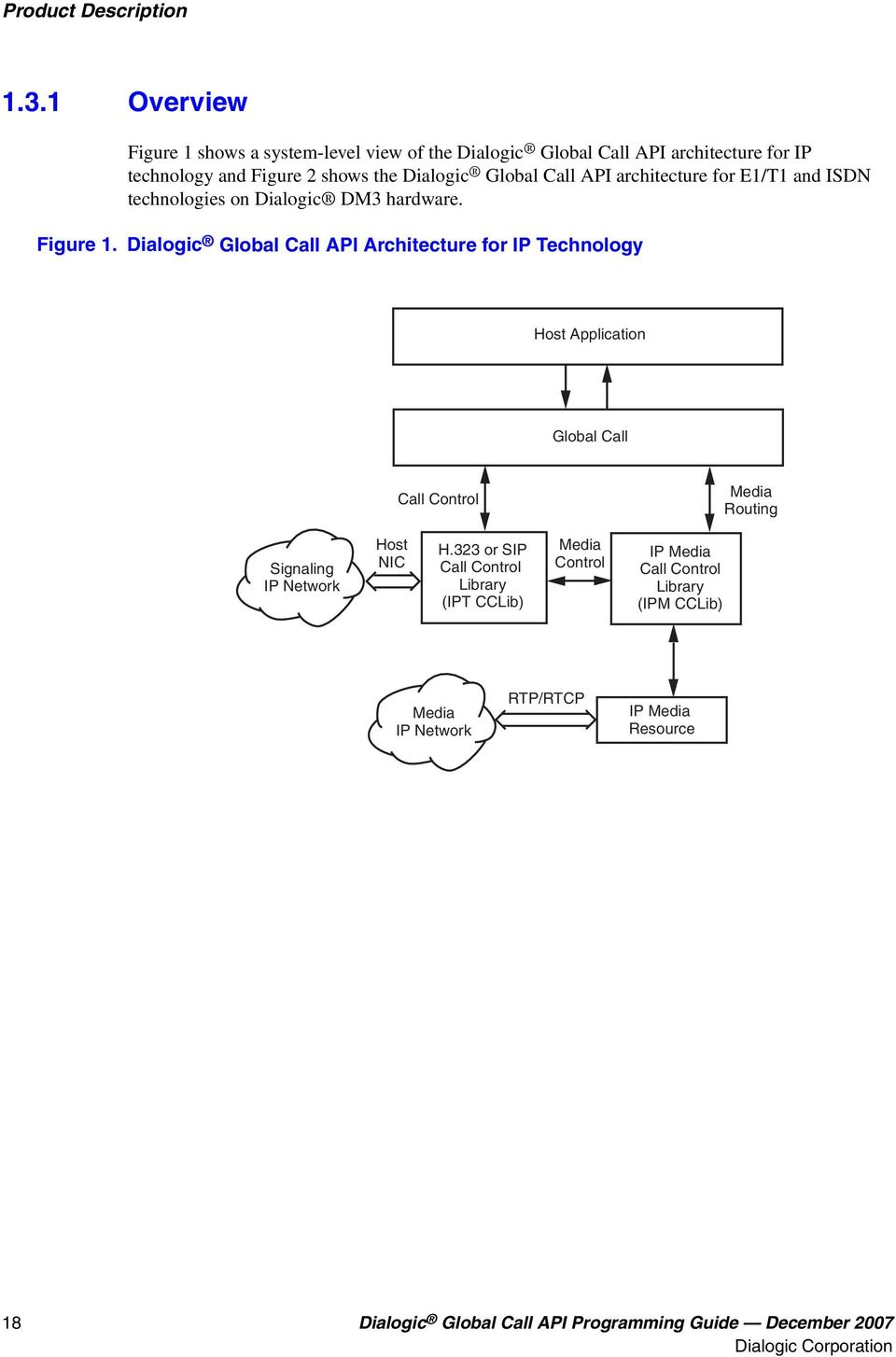 API architecture for E1/T1 and ISDN technologies on Dialogic DM3 hardware. Figure 1.