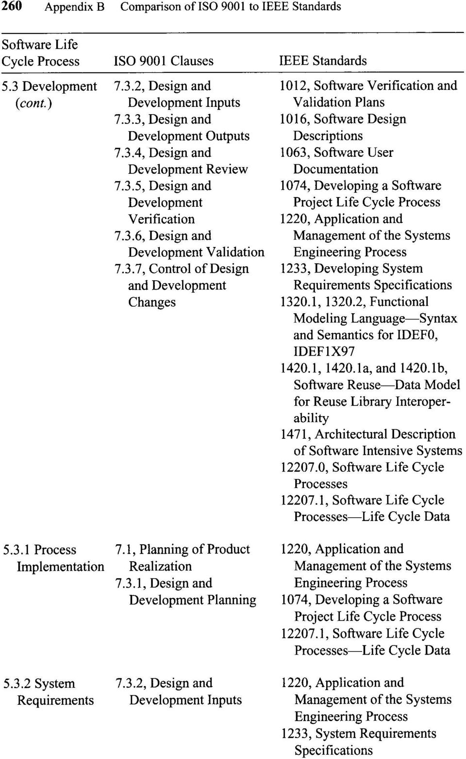 and Management ofthe Systems Engineering Process 1233, Developing System Specifications 1320.1, 1320.2, Functional Modeling Language-Syntax and Semantics for IDEFO, IDEFIX97 1420.1, 1420.1a, and 1420.