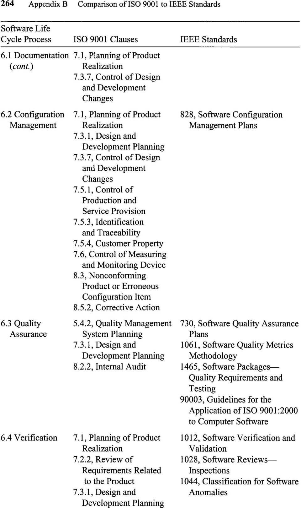 2.2, Internal Audit 7.2.2, Review of Related 828, Software Configuration Management Plans 730, Software Quality Assurance Plans 1061, Software Quality Metrics Methodology 1465, Software