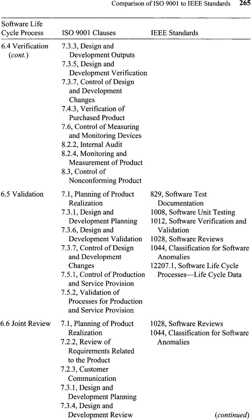 3, Control of Nonconforming Product Validation and 7.5.2, Validation of for Production 7.2.2, Review of Related 7.2.3, Customer Communication 7.