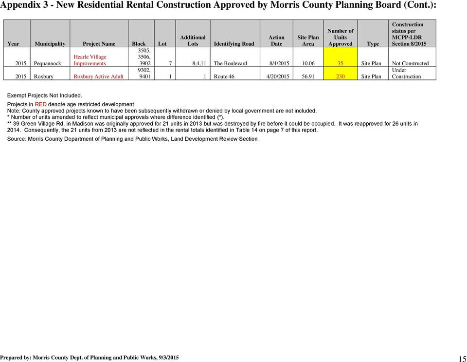 2015 Pequannock Improvements 3902 7 8,4,11 The Boulevard 8/4/2015 10.06 35 Site Plan Not Constructed 2015 Roxbury Roxbury Active Adult 9302, 9401 1 1 Route 46 4/20/2015 56.