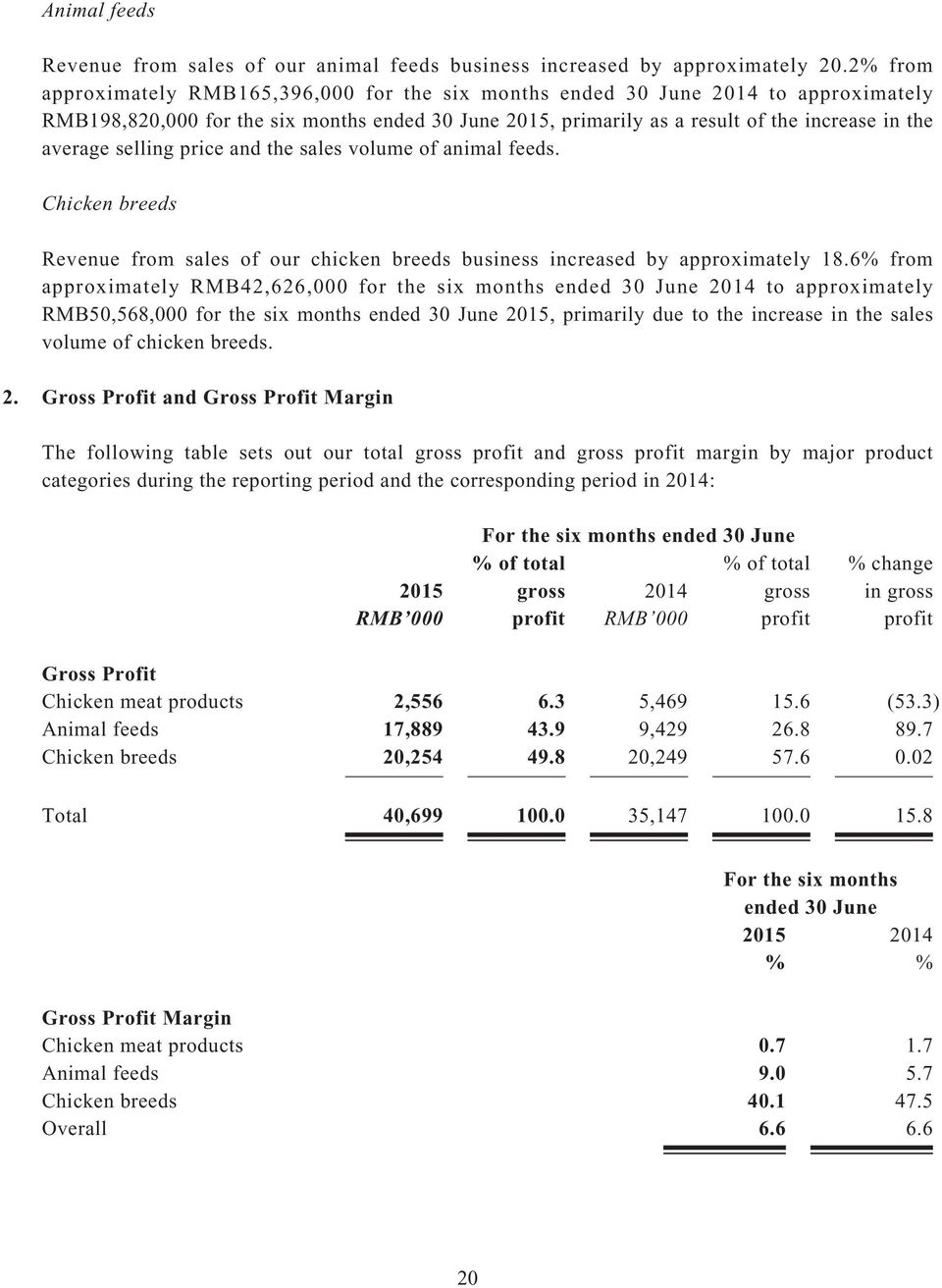 selling price and the sales volume of animal feeds. Chicken breeds Revenue from sales of our chicken breeds business increased by approximately 18.