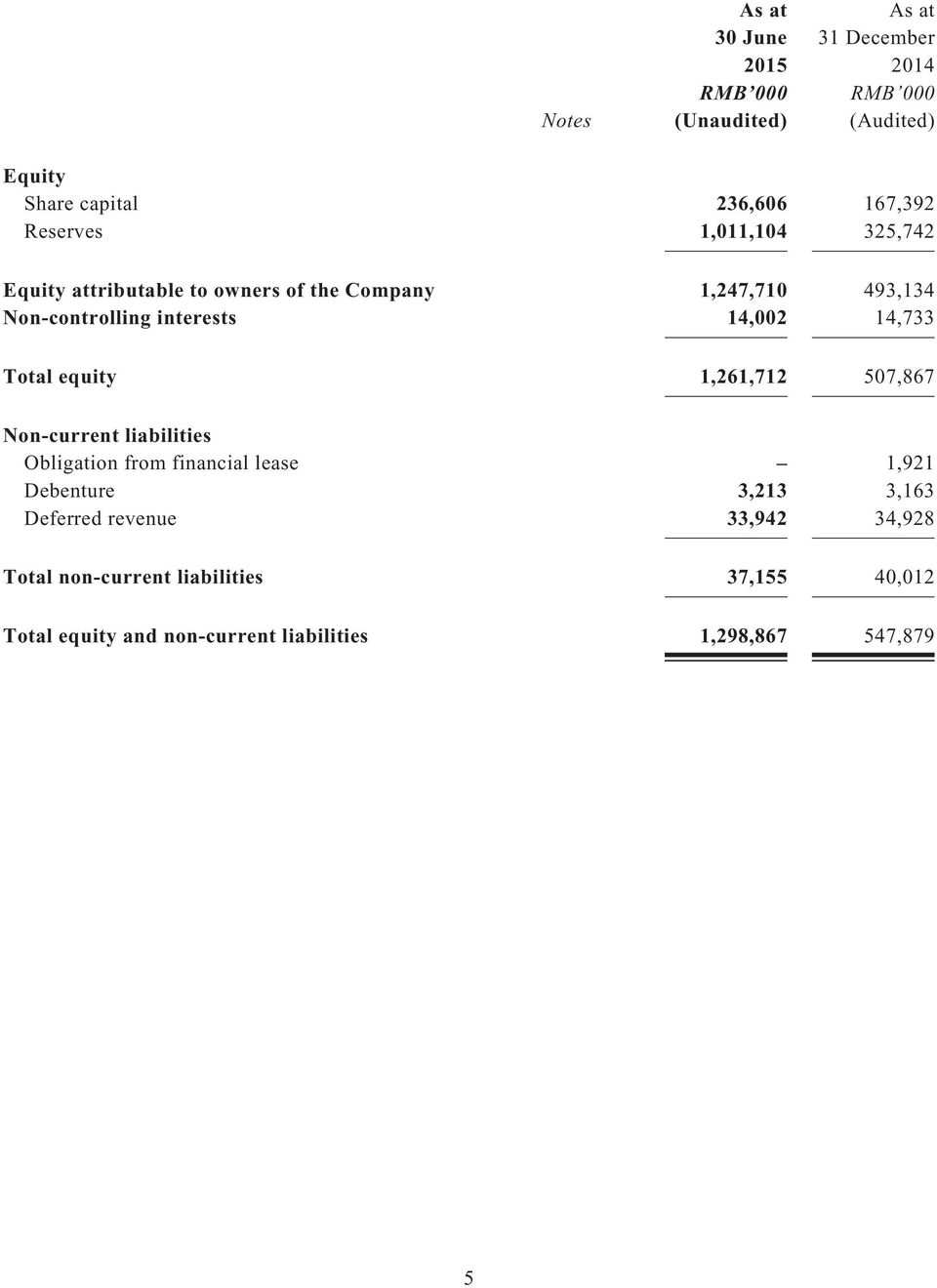 1,261,712 507,867 Non-current liabilities Obligation from financial lease 1,921 Debenture 3,213 3,163 Deferred